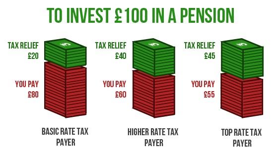chart pension